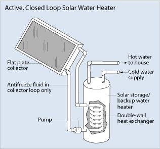 Parts designed for solar hot water system, we can provide a wide range of spares.