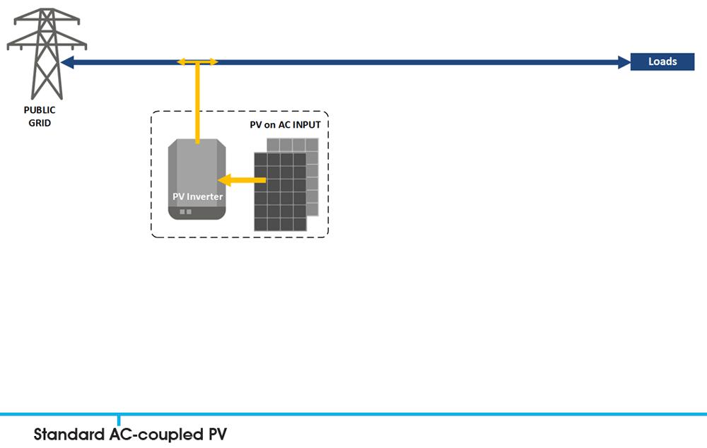 Victron multiplus grid kits.
