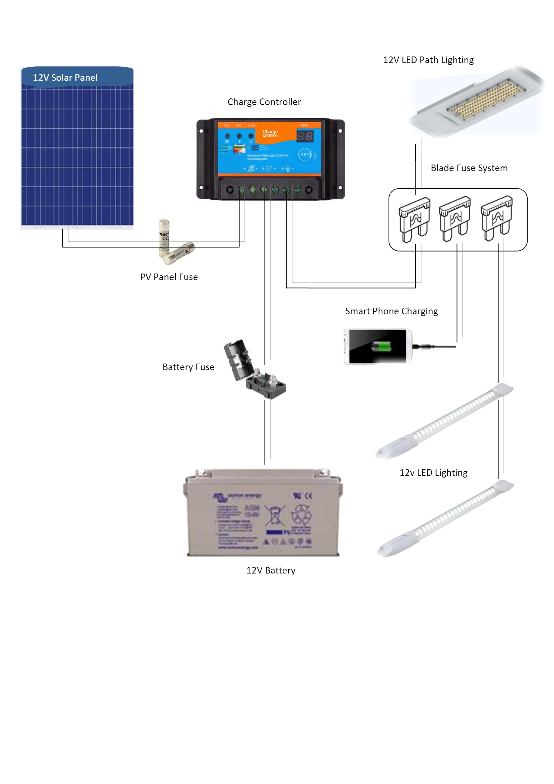 Photovoltaic lighting systems