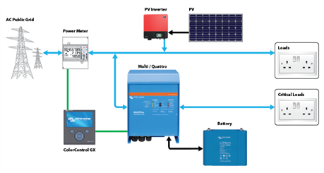 Grid storage solar battery kits