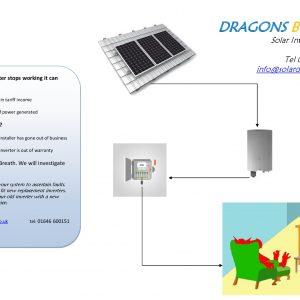 Solar inverter stoped working