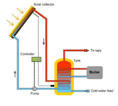 Solar hot water parts